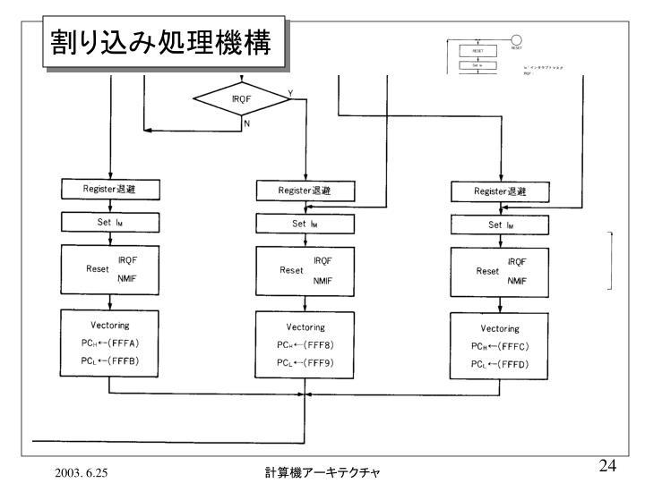割り込み処理機構
