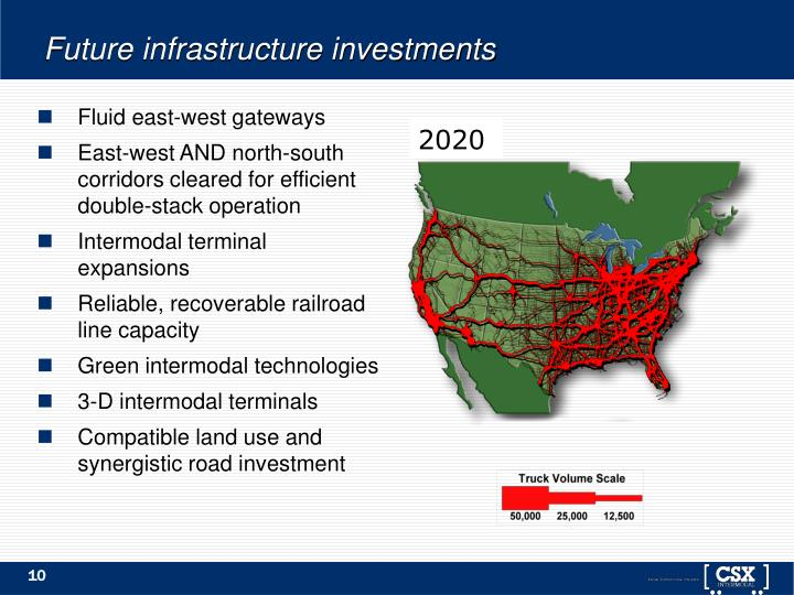 Future infrastructure investments