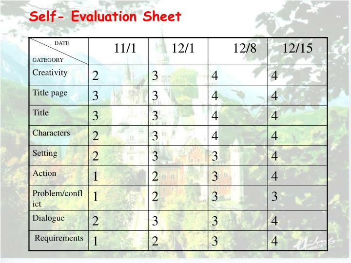 Self- Evaluation Sheet