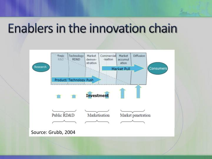 Enablers in the innovation chain