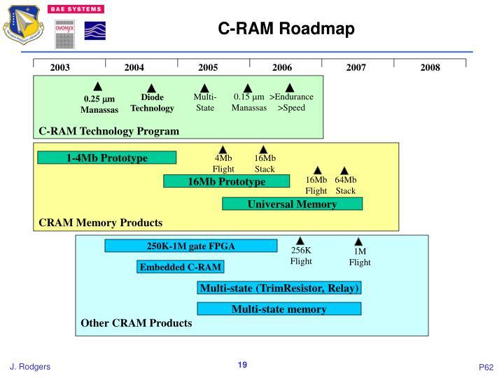 C-RAM Roadmap
