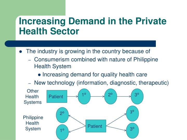 Increasing Demand in the Private Health Sector