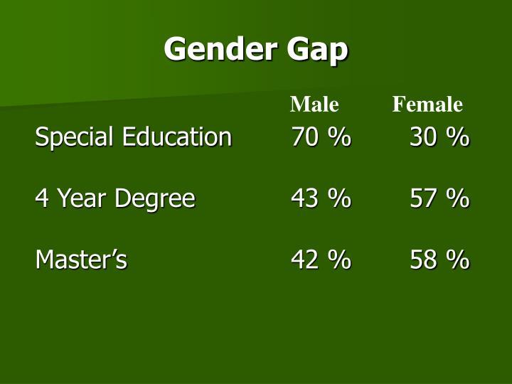 Gender Gap