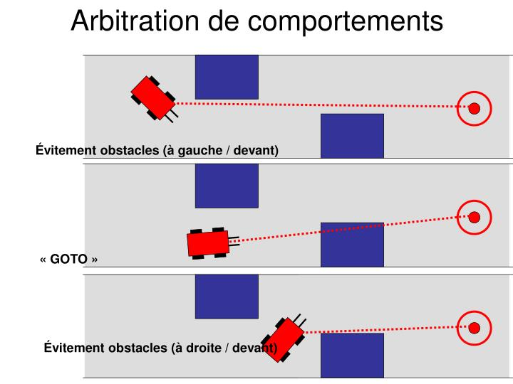 Arbitration de comportements