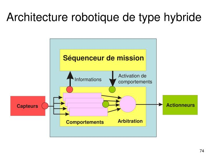 Architecture robotique de type hybride