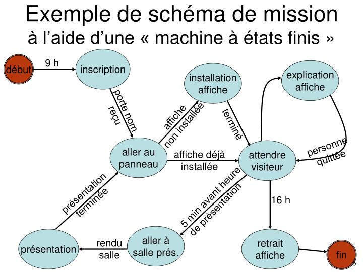 Exemple de schéma de mission