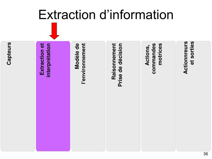 Extraction d'information