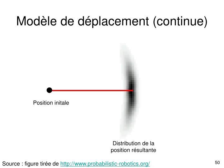 Modèle de déplacement (continue)