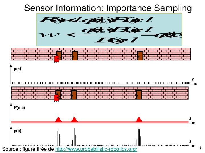 Sensor Information: Importance Sampling
