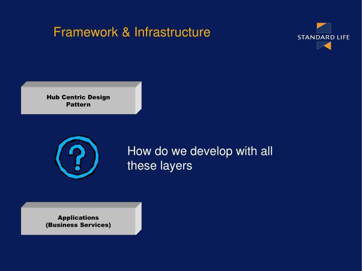 Hub Centric Design