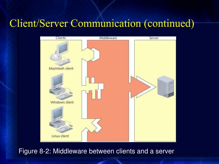 Client/Server Communication (continued)