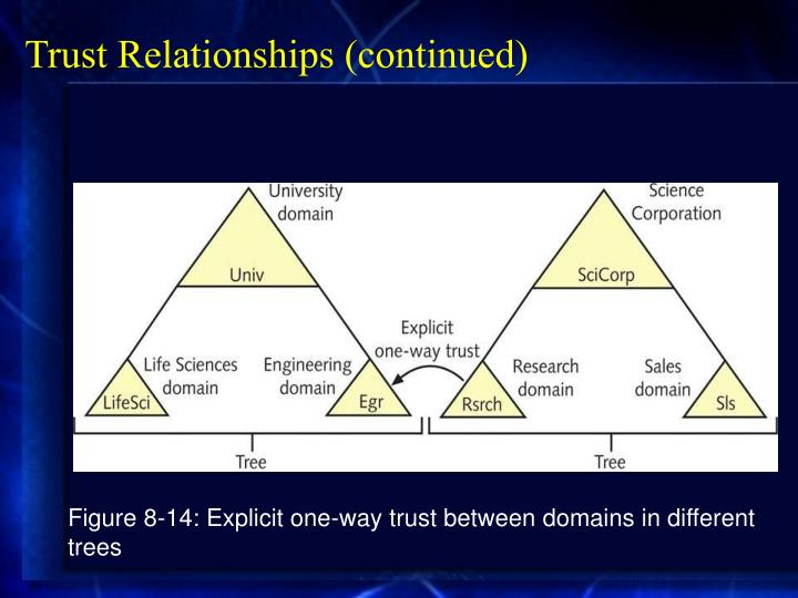 Trust Relationships (continued)
