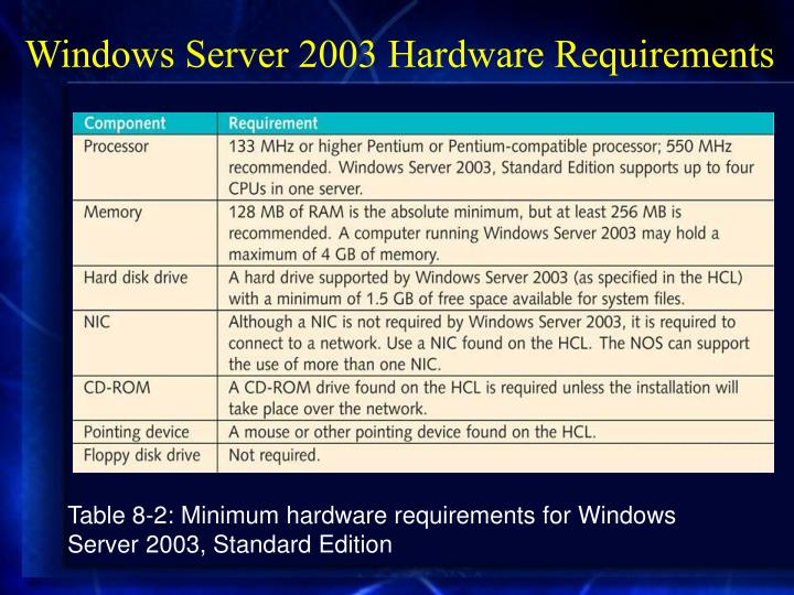 Windows Server 2003 Hardware Requirements