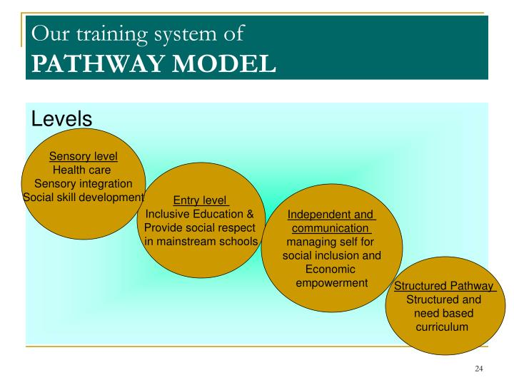 Our training system of