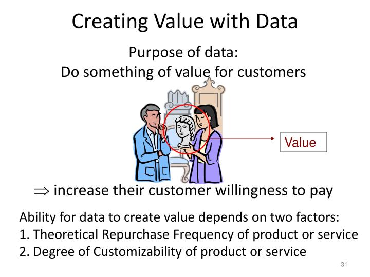 Creating Value with Data
