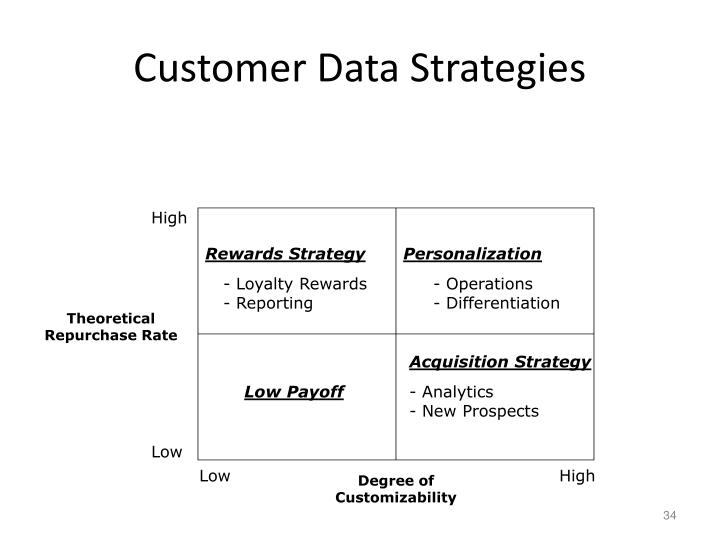 Customer Data Strategies