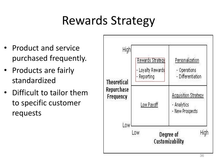 Rewards Strategy
