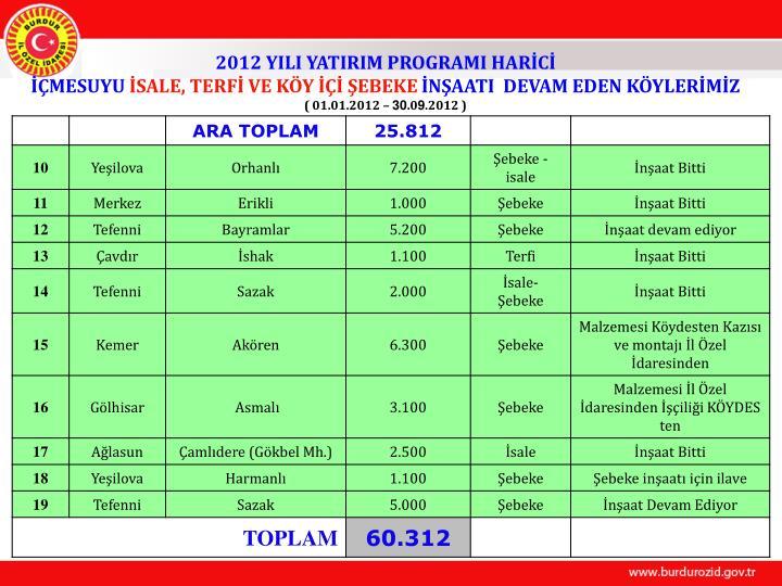 2012 YILI YATIRIM PROGRAMI HARİCİ