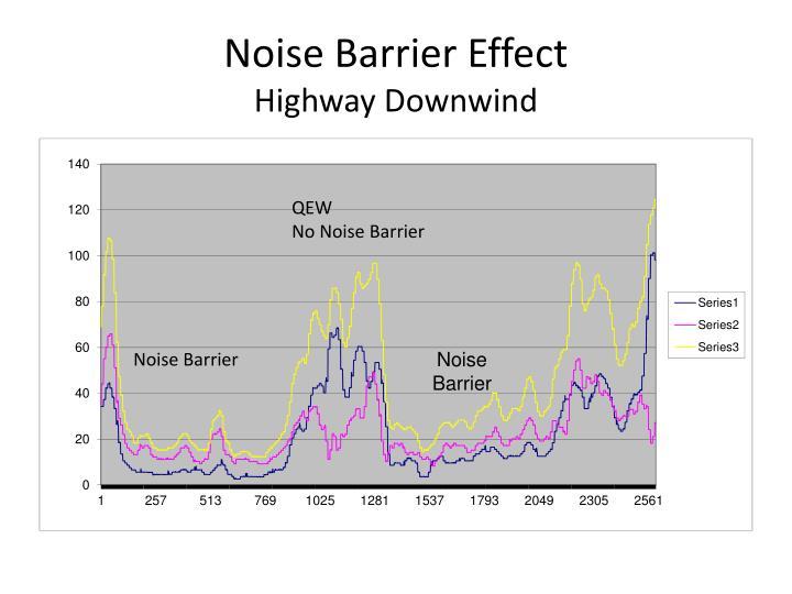 Noise Barrier Effect