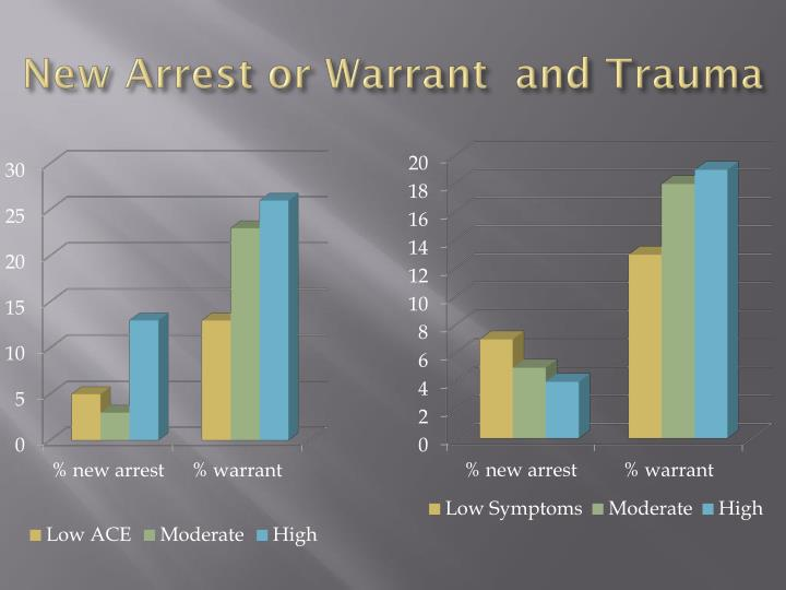 New Arrest or Warrant  and Trauma