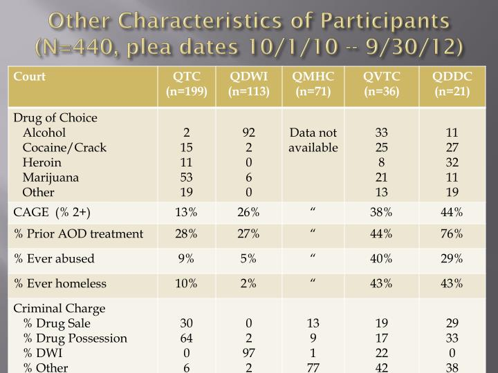 Other Characteristics of Participants
