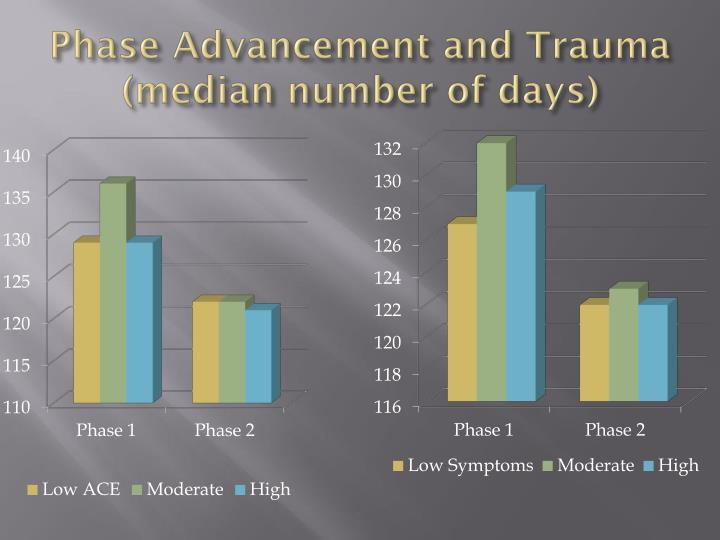 Phase Advancement and Trauma