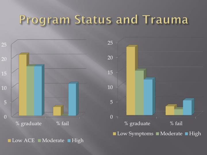 Program Status and Trauma