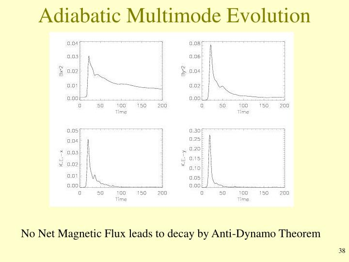 Adiabatic Multimode Evolution
