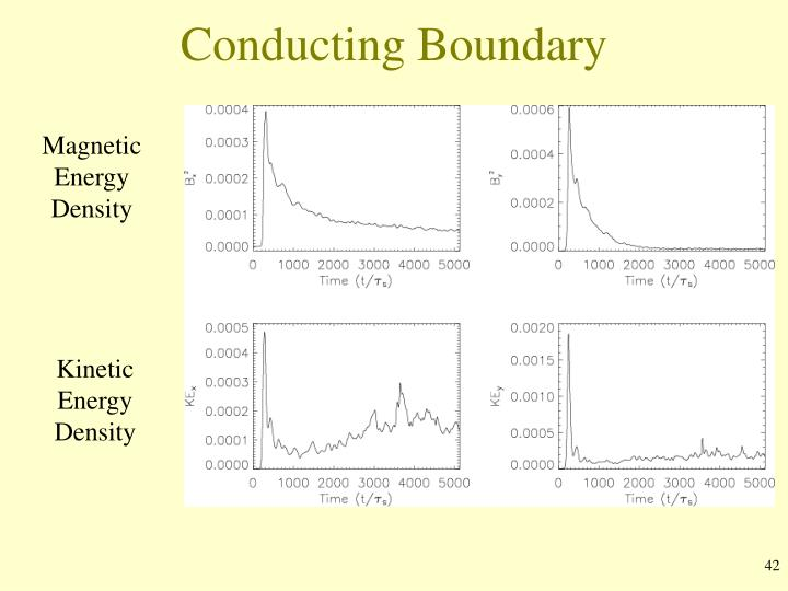 Conducting Boundary