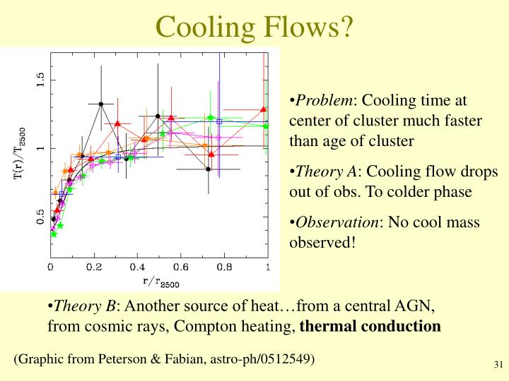 Cooling Flows?