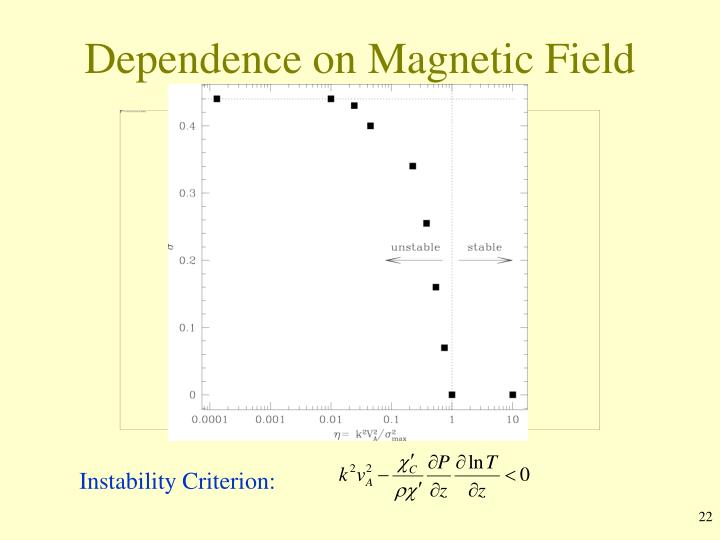 Dependence on Magnetic Field