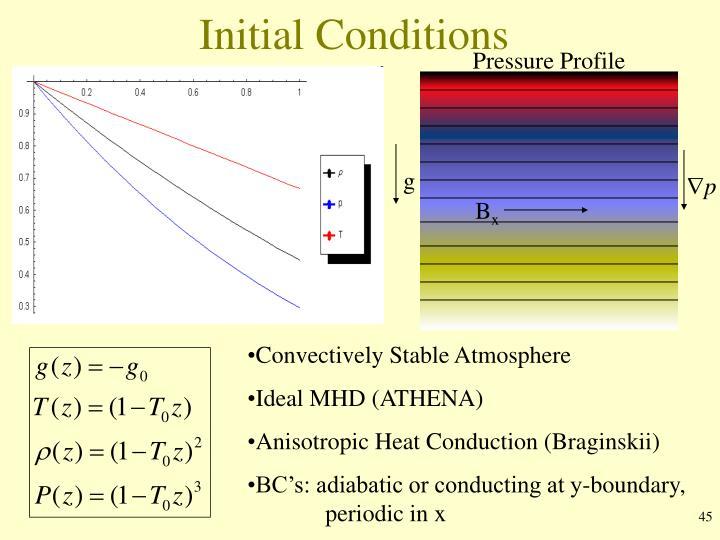 Pressure Profile