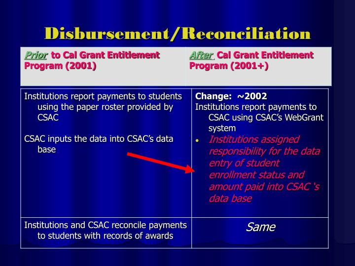Disbursement/Reconciliation