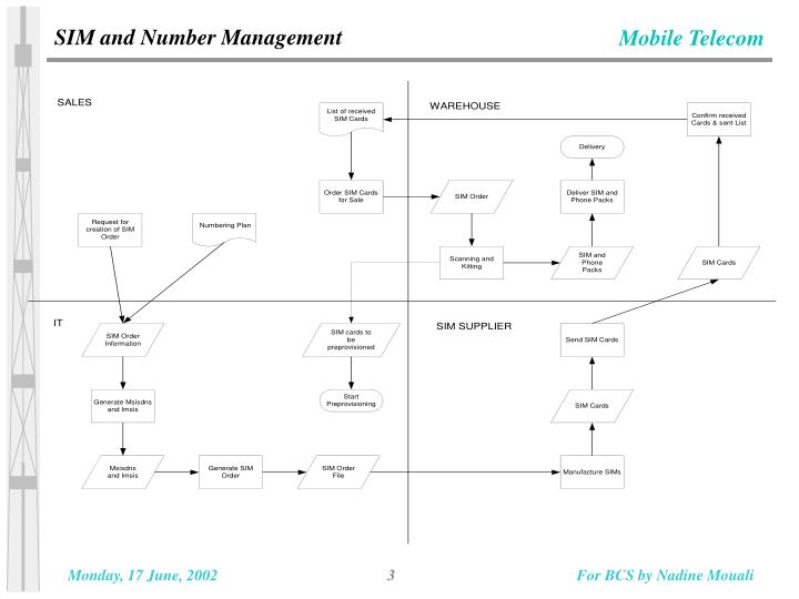 SIM and Number Management