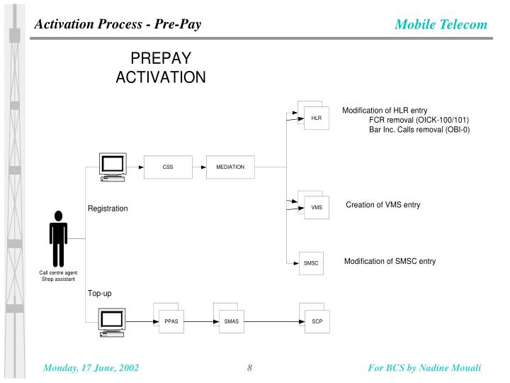Activation Process - Pre-Pay
