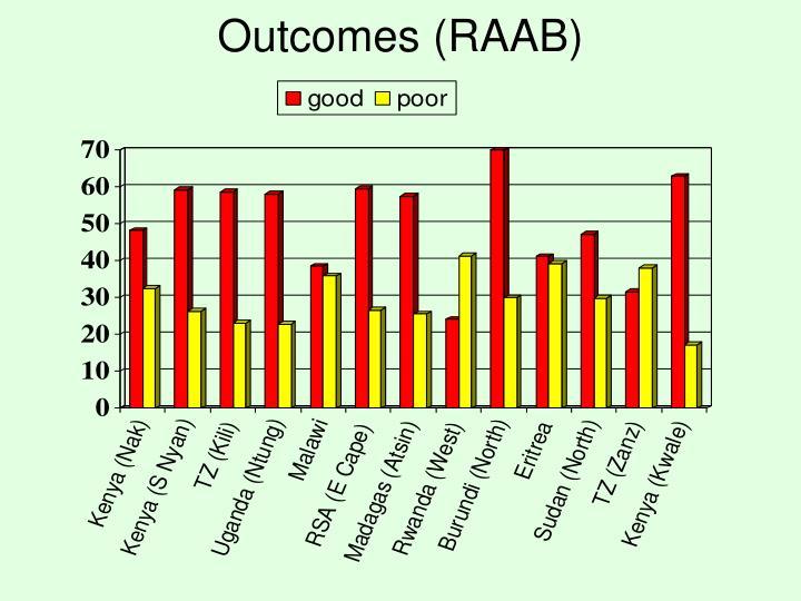 Outcomes (RAAB)