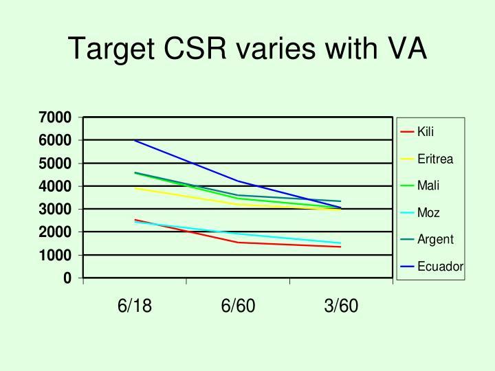 Target CSR varies with VA