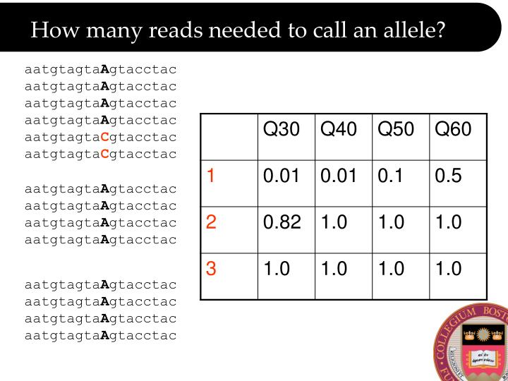 How many reads needed to call an allele?