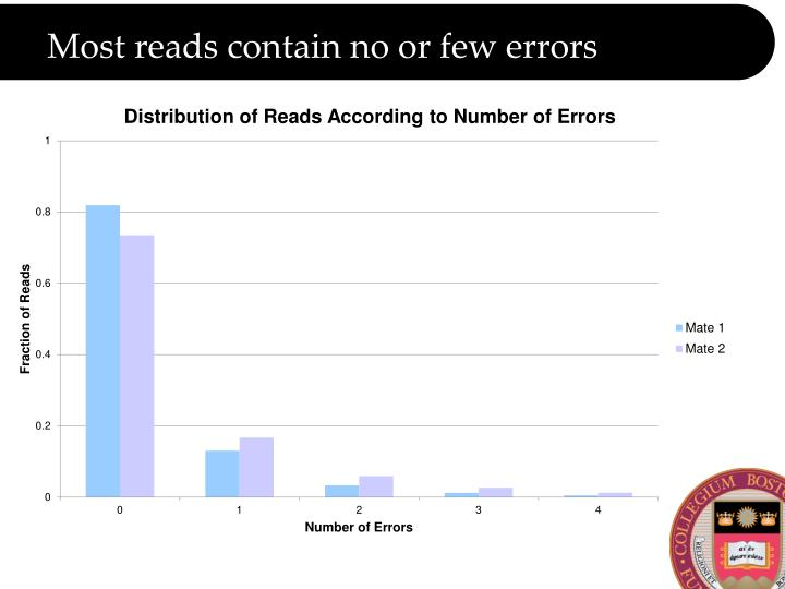 Most reads contain no or few errors