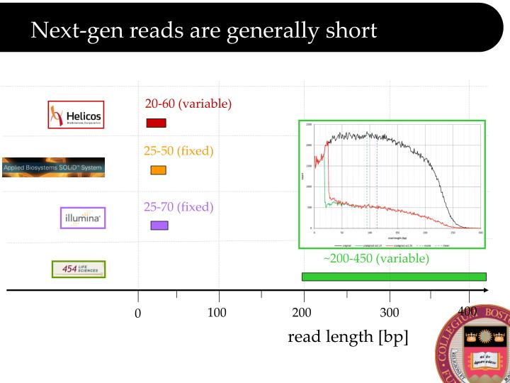 Next-gen reads are generally short