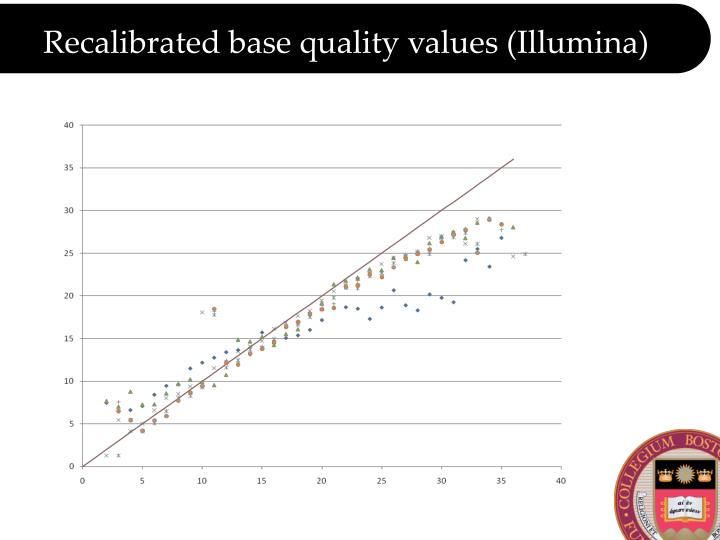 Recalibrated base quality values (Illumina)