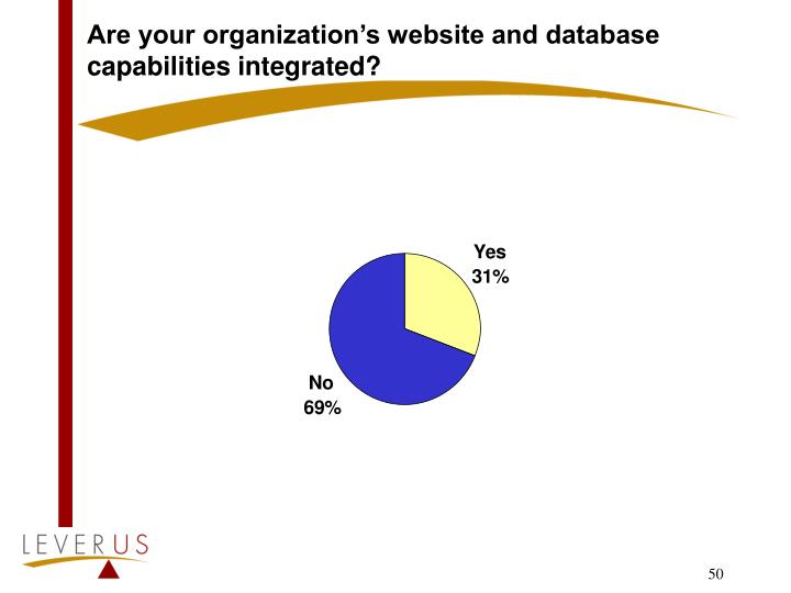 Are your organization's website and database capabilities integrated?