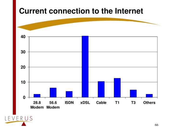 Current connection to the Internet