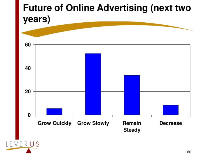 Future of Online Advertising (next two years)