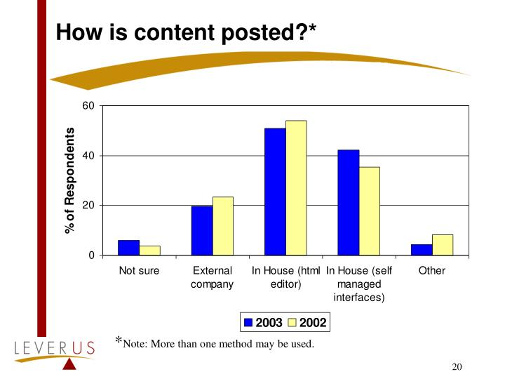 How is content posted?*