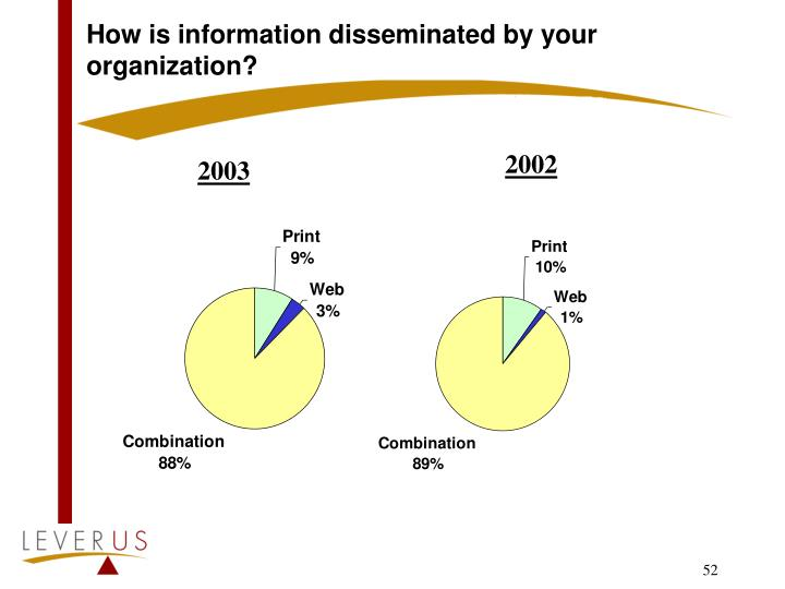How is information disseminated by your organization?