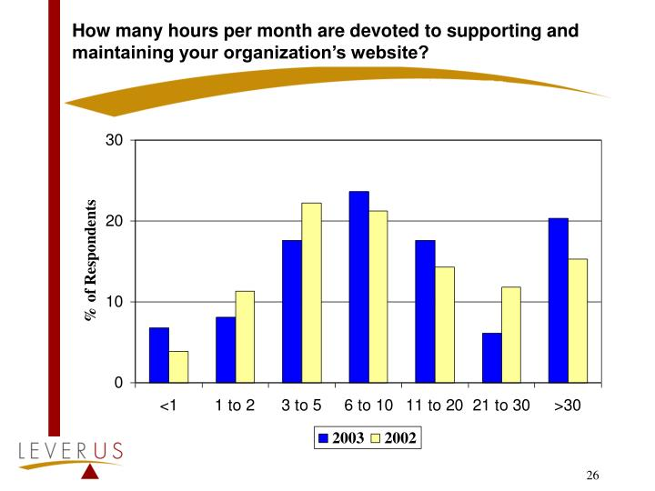 How many hours per month are devoted to supporting and maintaining your organization's website?