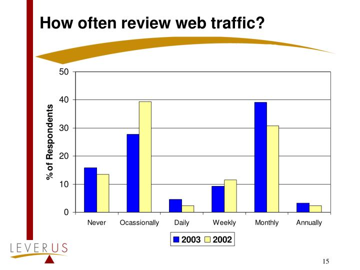 How often review web traffic?