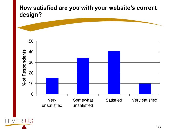 How satisfied are you with your website's current design?