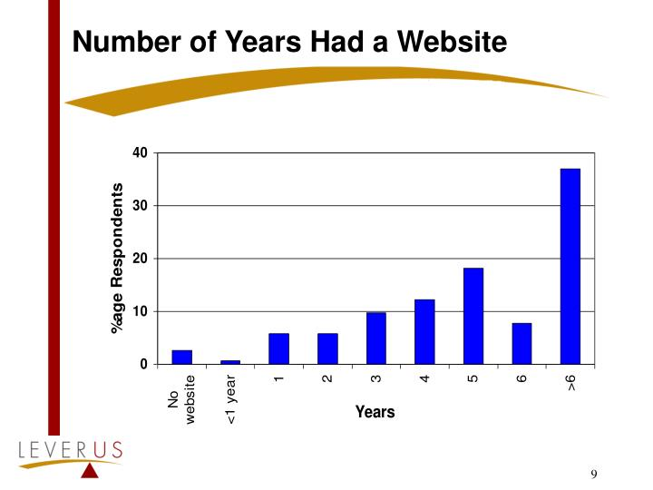 Number of Years Had a Website